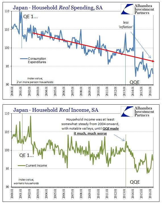 ABOOK July 2016 BoJ Helpless Japan HH Spending Income LT