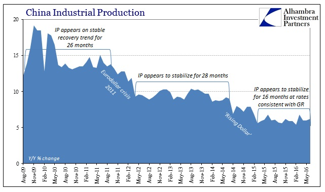ABOOK July 2016 China Econ IP Slowdown