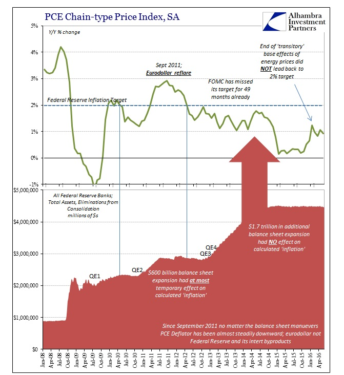 ABOOK July 2016 FOMC PCE Deflator Fed BS