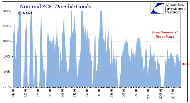 ABOOK July 2016 GDP PCE Durable Goods