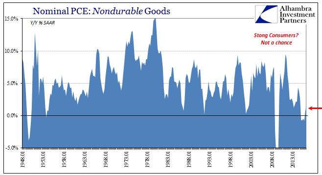 ABOOK July 2016 GDP PCE NonDurable Goods