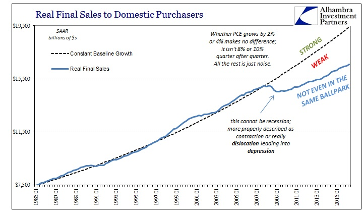 ABOOK July 2016 GDP Real Final Sales to Domestic Purchasers2