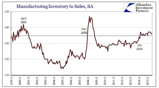 ABOOK July 2016 Manu Sales Inv to Sale Ratio
