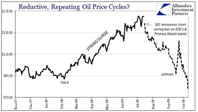 ABOOK July 2016 Oil Seasonality 2008