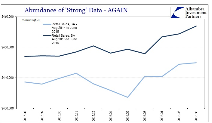 ABOOK July 2016 Strong Data Retail Sales Repeat