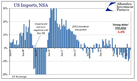 ABOOK July 2016 US Trade Imports Recent2