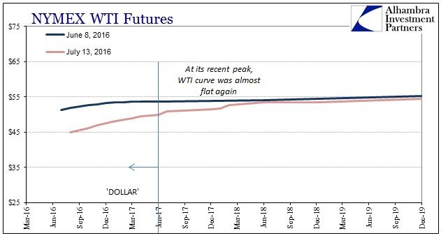 ABOOK July 2016 WTI Curve Down
