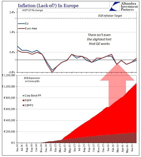 SABOOK July 2016 FOMC ECB HICP PPs