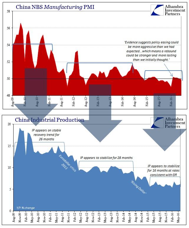 ABOOK August 2016 China PMIs Manu vs IP