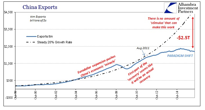 ABOOK August 2016 China Trade Exports Baseline
