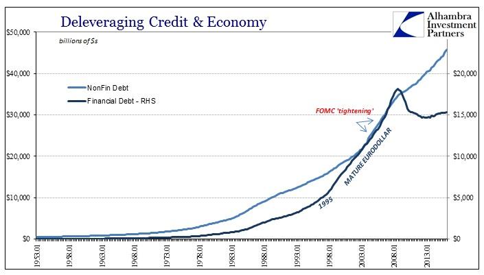 ABOOK August 2016 Econ Leverage Fin Debt to Non Fin Debt