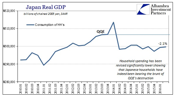 ABOOK August 2016 Japan GDP HH Real Level