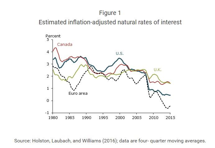 ABOOK August 2016 Monetary Logic FRBSF r-star