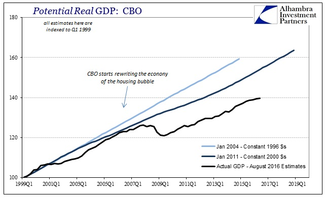 ABOOK August 2016 Potential CBO Jan 2004 Jan 2011 Actual