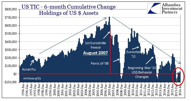 ABOOK August 2016 TIC Total 6m Cumulative
