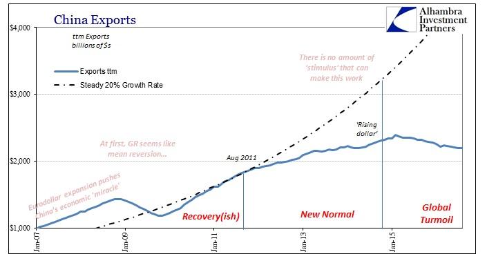 abook-sept-2016-china-exports-ttm