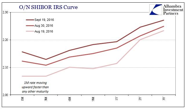abook-sept-2016-chinabor2-shibor-irs-curve