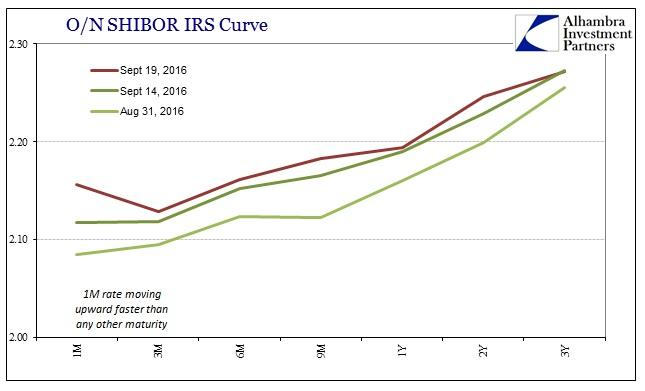 abook-sept-2016-chinabor2-shibor-irs-curve3