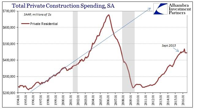 ABOOK Sept 2016 Construction Residential SAAR