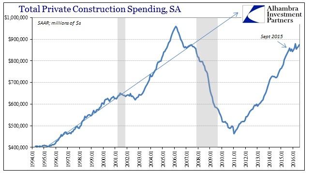 ABOOK Sept 2016 Construction Total SAAR