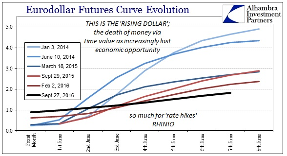 abook-sept-2016-eurodollar-futures-curve-rising-dollar