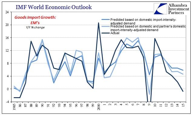 abook-sept-2016-imf-trade-global-goods-em-predict