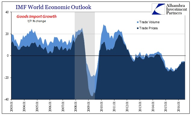 abook-sept-2016-imf-trade-global-goods-import-total
