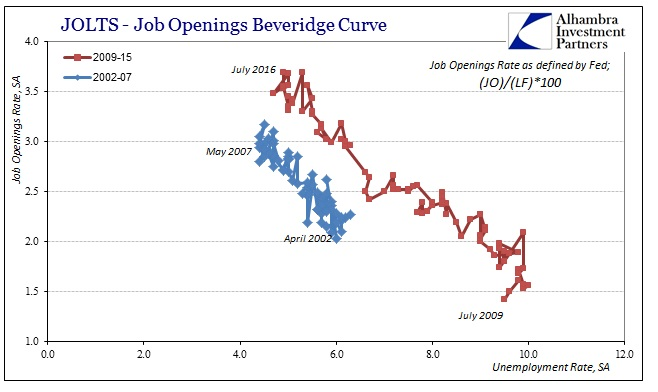 abook-sept-2016-jolts-beveridge-fed