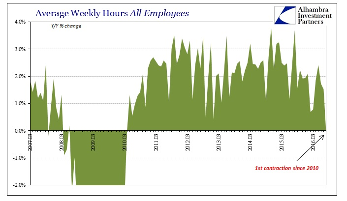 ABOOK Sept 2016 Payrolls Avg Weekly Hours Index YY