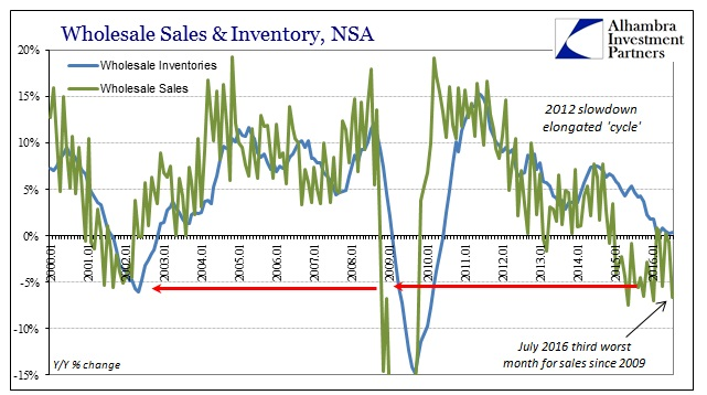 abook-sept-2016-wholesale-sales-yy