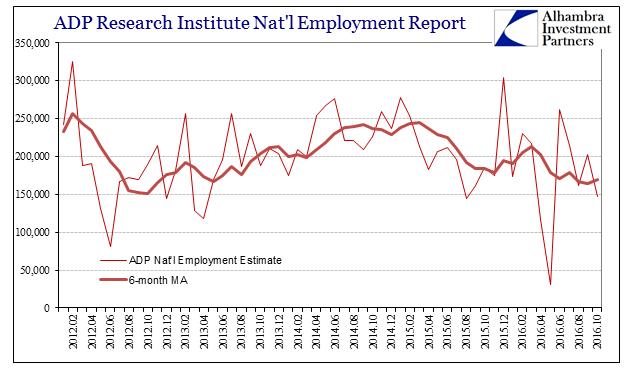 abook-nov-2016-employment-adp-monthly-6m