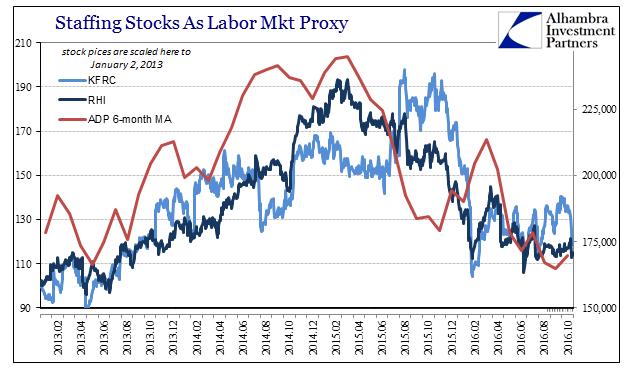 abook-nov-2016-employment-adp-staffing-stocks-2
