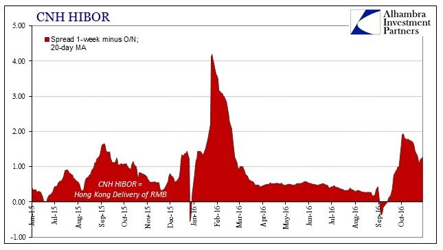 sabook-nov-2016-chinaturn-hibor-spread-short