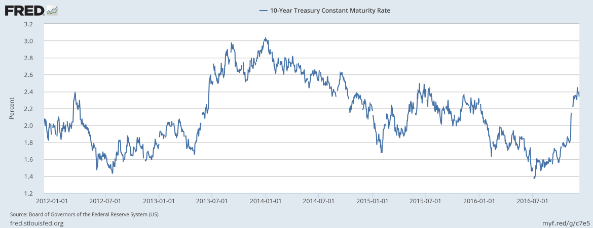10-year-treasury-yield