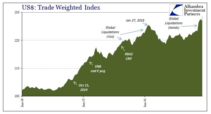 abook-dec-2016-strong-dollar-twdlrind-recent