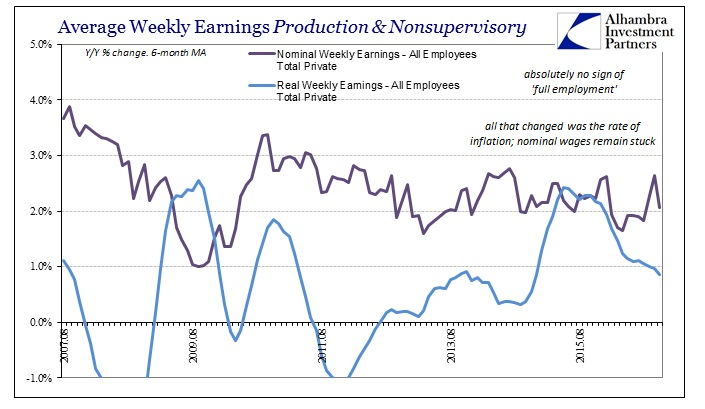 abook-dec-2016-wages-real-avg-weekly-earns-vs-nominal
