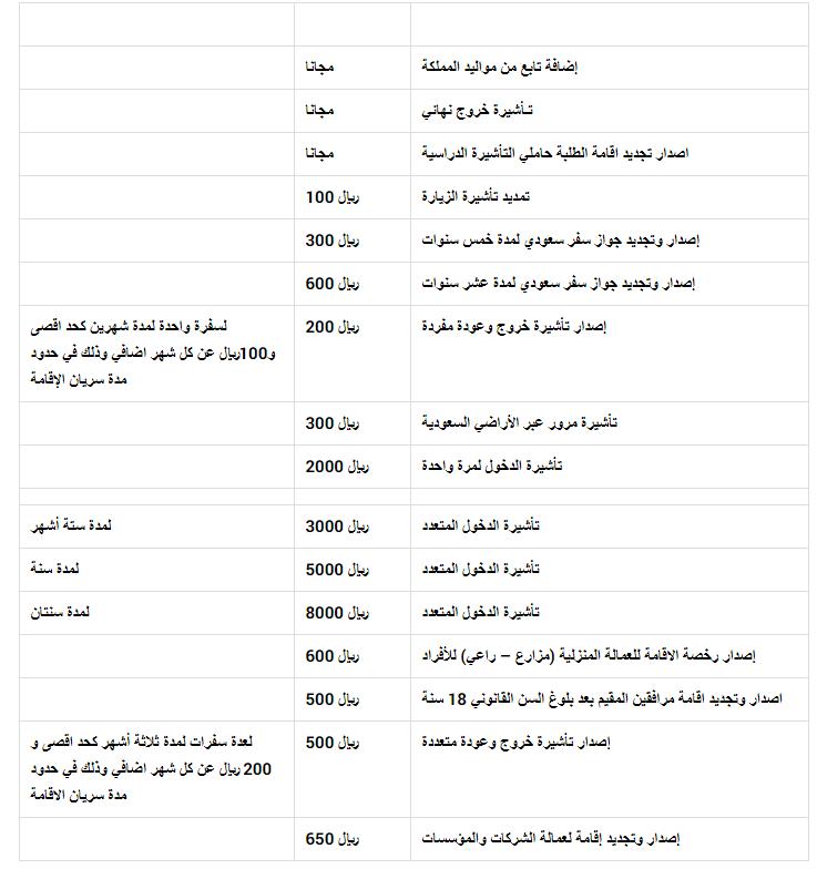 رسوم تجديد الإقامة في السعودية