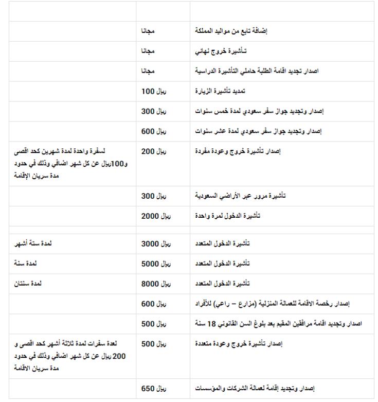 رسوم تجديد الإقامة في السعودية 2109 الحياة اليوم