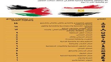 اللجنة العليا المصرية الأردنية المشتركة