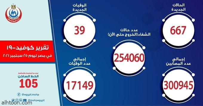 الصحة المصرية: تسجيل 667 حالة إصابة بكورونا - صحيفة هتون الدولية