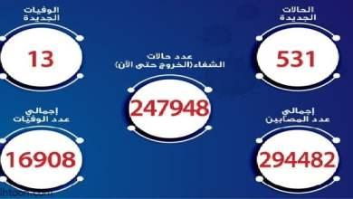 مصر.. 531 إصابة بكورونا و 13 وفاة - صحيفة هتون الدولية