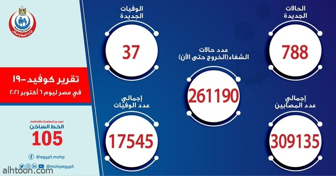 """أعلنت وزارة الصحة المصرية عبر حسابها الرسمي بموقع التواصل الاجتماعي """"تويتر"""" عن خريطة الإصابات"""