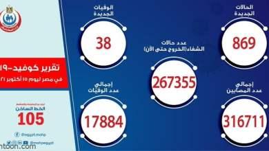 الصحة المصرية: 869 حالة إصابة بكورونا - صحيفة هتون الدولية