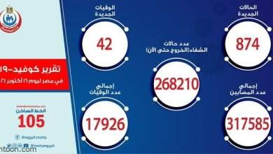 الصحة المصرية: 874 حالة إصابة بكورونا - صحيفة هتون الدولية