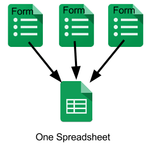 Multiple Forms One Spreadsheet