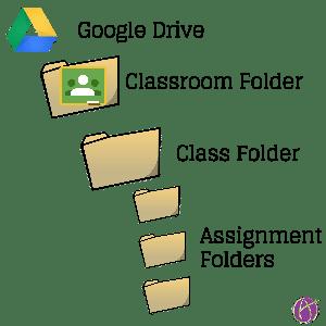 Google Classroom Folder structure