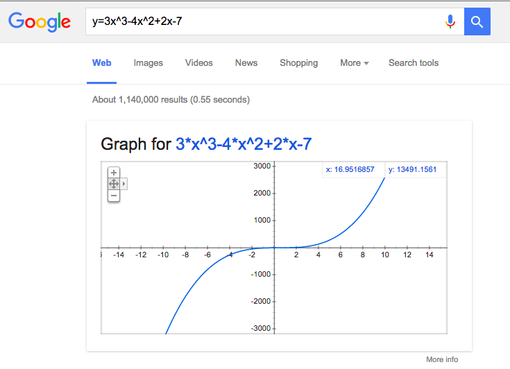 Cubic Graph example