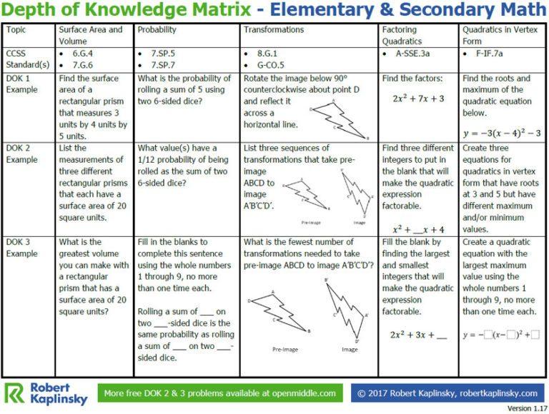 Depth of Knowledge (DOK) in Mathematics - Teacher Tech