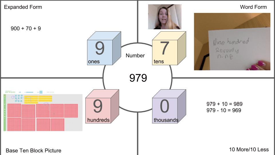 sample number representation