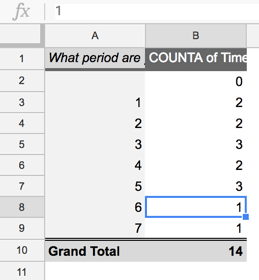 Pivot Table count